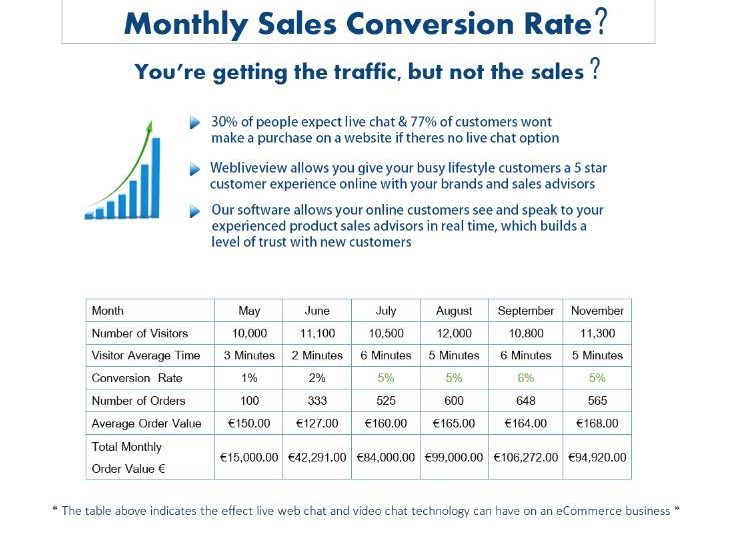 Double your Sales Conversion Rates with Webliveview