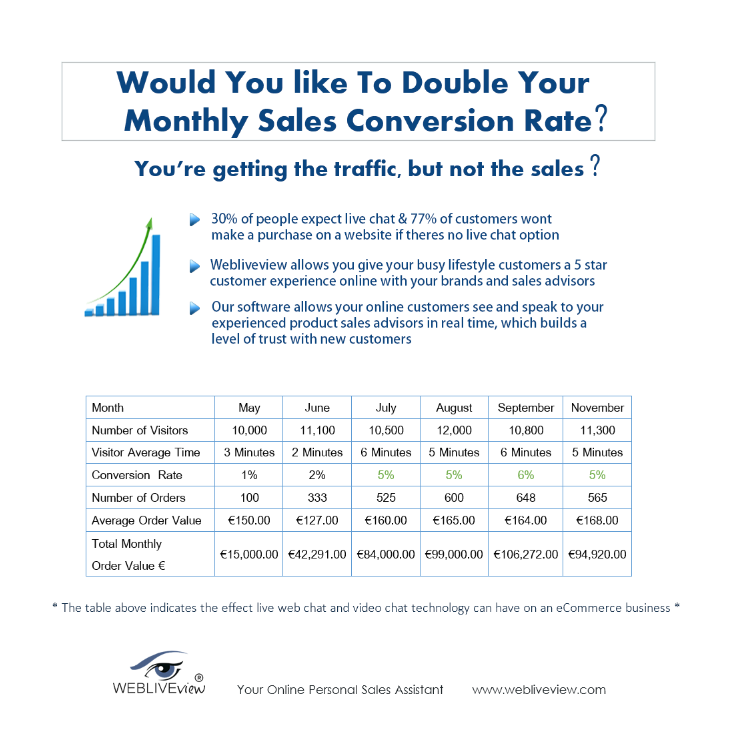 Are you looking to improve your sales conversion rates? Webliveview would like to help you!