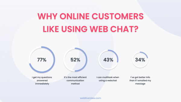 Web Chat is the perferred choice  with our online Customer survey